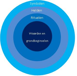 ui model hofstede
